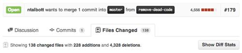 4,328 Deletions